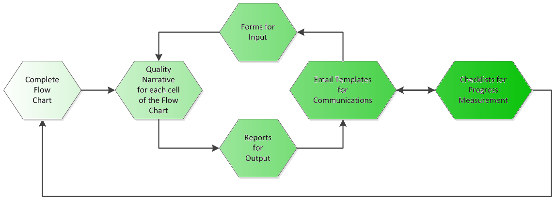 How to Document a Process